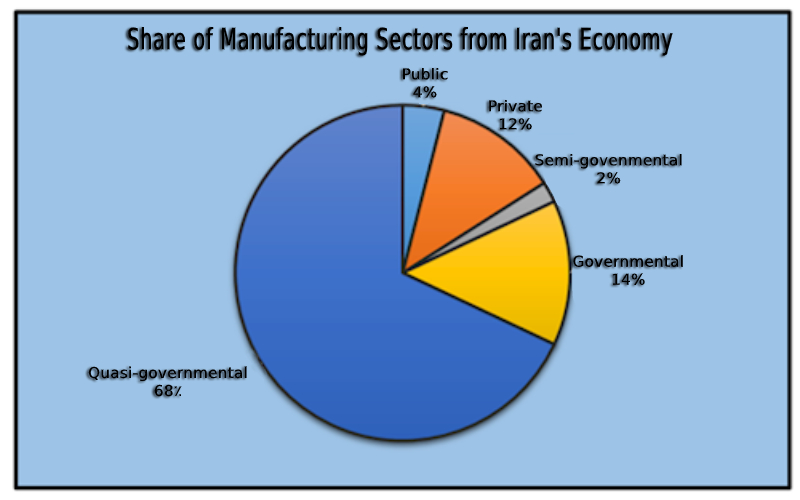Share of Manufacturing Sectors from Iran's Economy