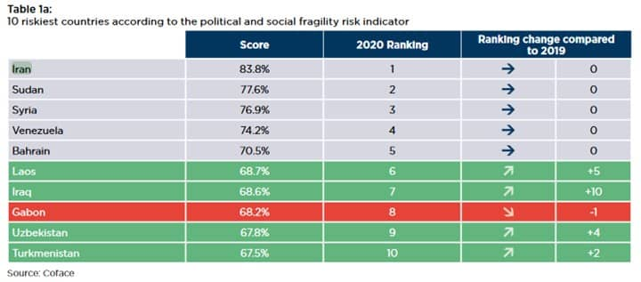 10 riskiest countries according to the political and social fragility risk indicators
