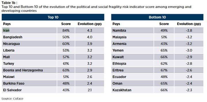Top 10 and bottom 10 of the evolution of the political and social fragility risk indicators score among emerging and developing countries